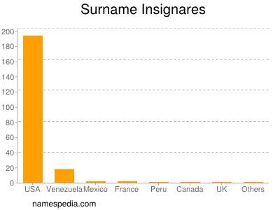 Surname Insignares