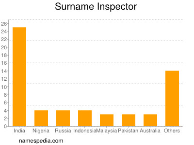 Surname Inspector