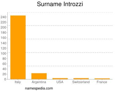 Surname Introzzi