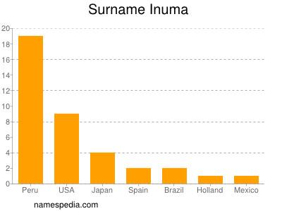 Surname Inuma