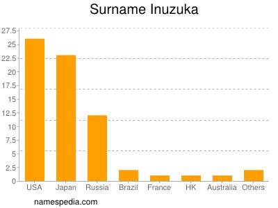 Surname Inuzuka