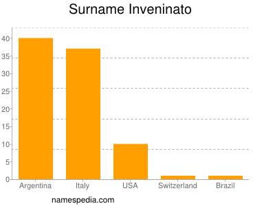 Surname Inveninato