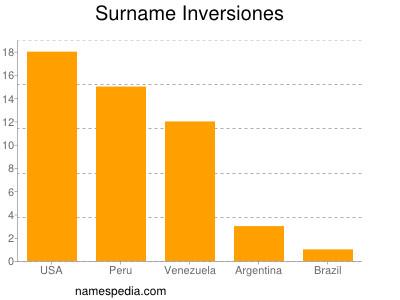 Surname Inversiones