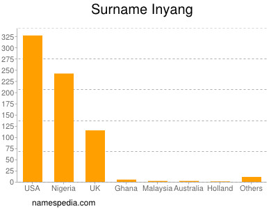 Surname Inyang