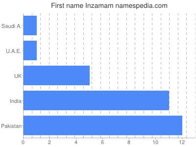 Given name Inzamam