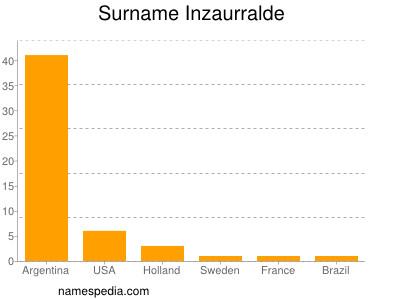 Surname Inzaurralde