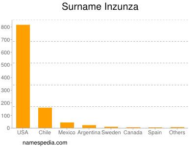 Surname Inzunza