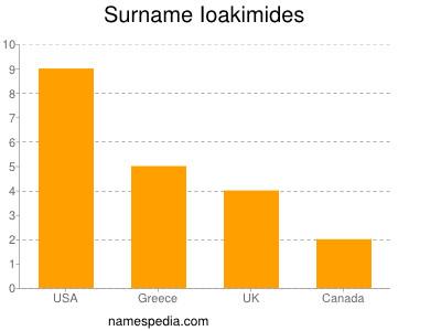 Surname Ioakimides