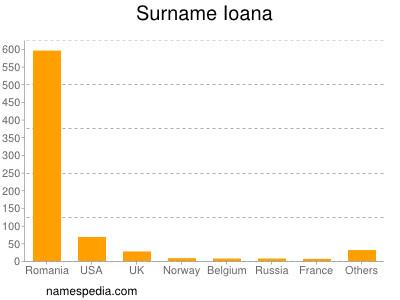 Surname Ioana