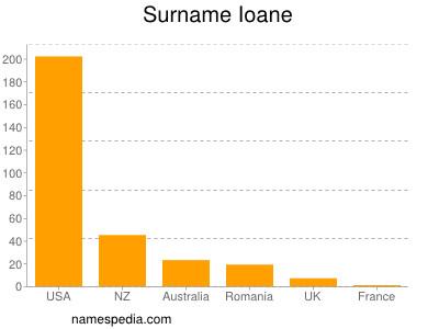 Surname Ioane