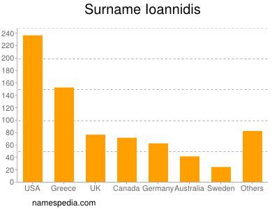 Surname Ioannidis