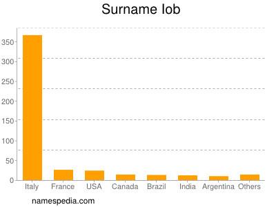 Surname Iob