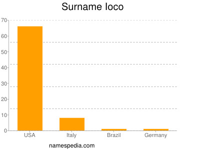Surname Ioco