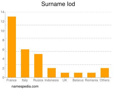 Surname Iod