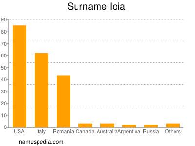 Surname Ioia