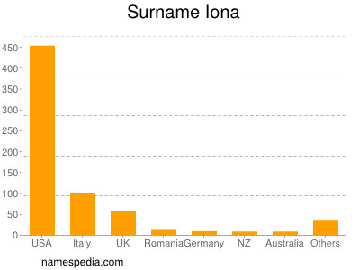 Surname Iona