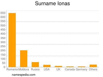 Surname Ionas