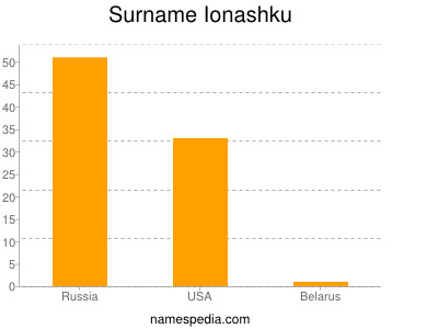 Surname Ionashku