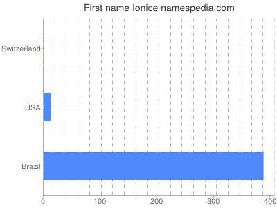 Given name Ionice