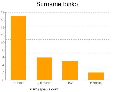 Surname Ionko
