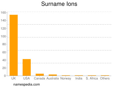 Surname Ions