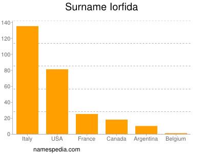 Surname Iorfida