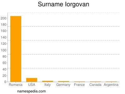 Surname Iorgovan