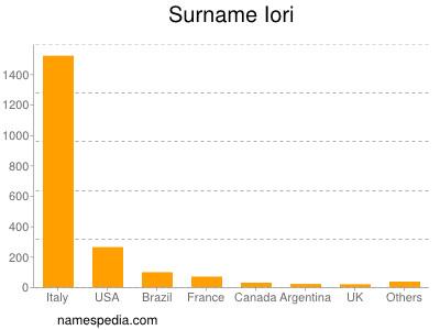 Surname Iori