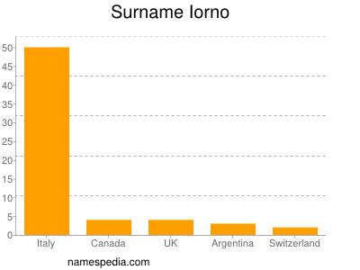 Surname Iorno