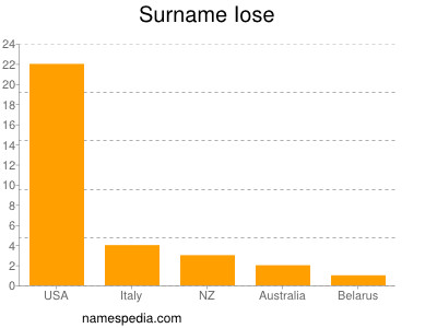 Surname Iose