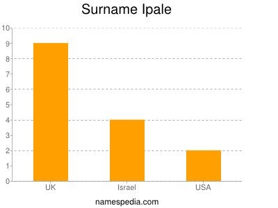 Surname Ipale