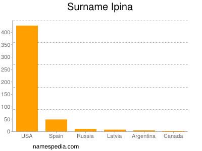 Surname Ipina