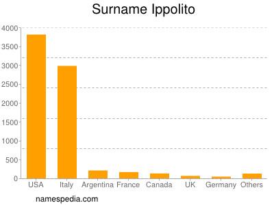 Surname Ippolito