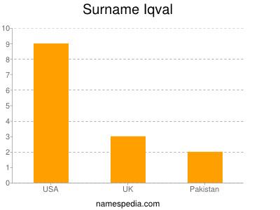 Surname Iqval