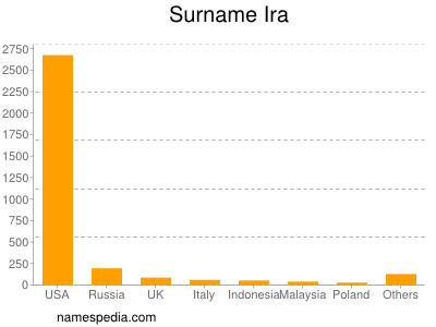 Surname Ira