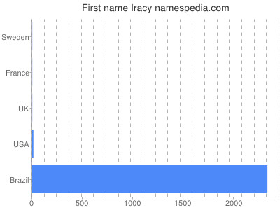 Given name Iracy