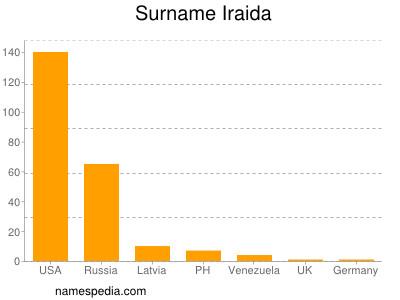 Surname Iraida