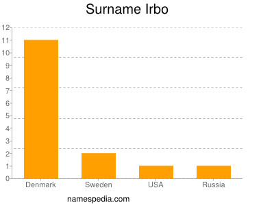 Surname Irbo