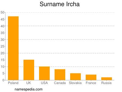 Surname Ircha