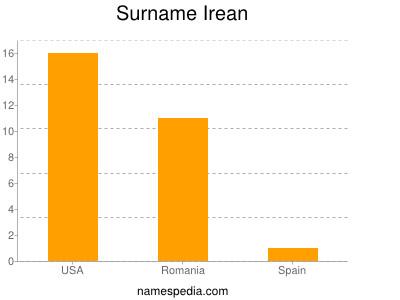 Surname Irean