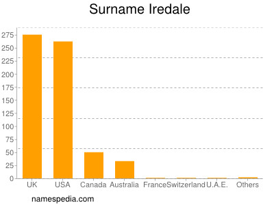 Surname Iredale
