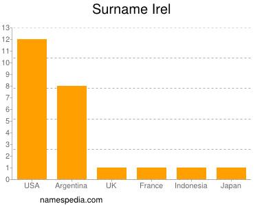 Surname Irel
