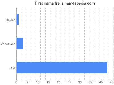 Given name Irelis