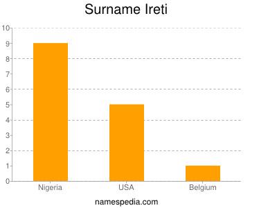 Surname Ireti