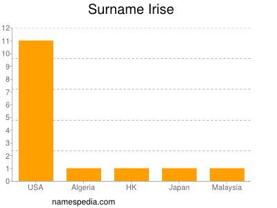 Surname Irise