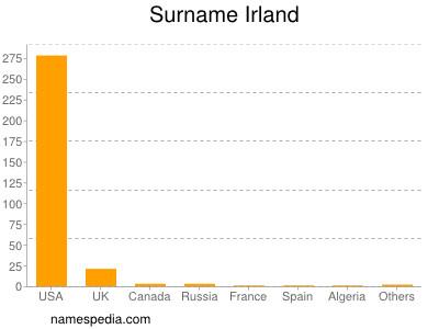 Surname Irland