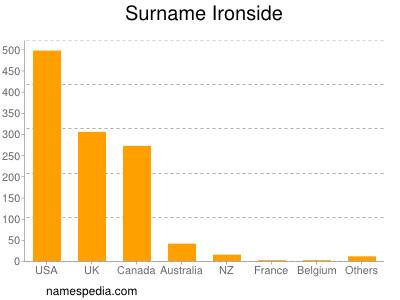 Surname Ironside