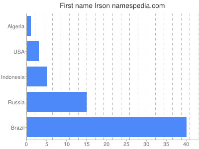 Given name Irson