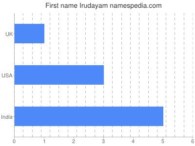 Given name Irudayam