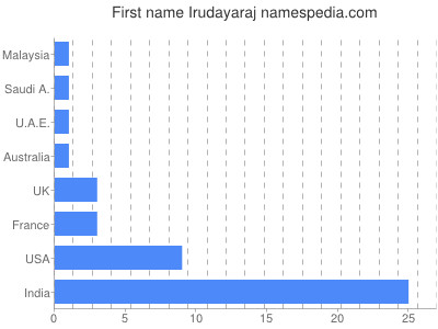 Given name Irudayaraj
